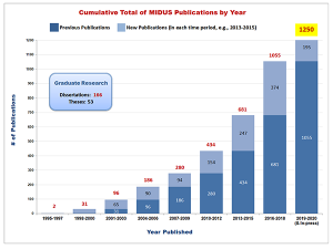 MIDUS Publications by Year