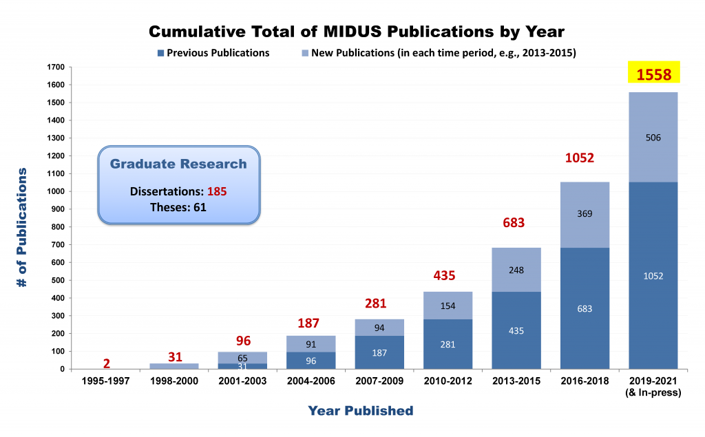 Graph of Cumulative Totle of MIDUS Publications by Year that increases over time